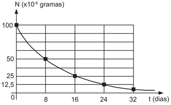 matematica-fisica-2018-questao-18