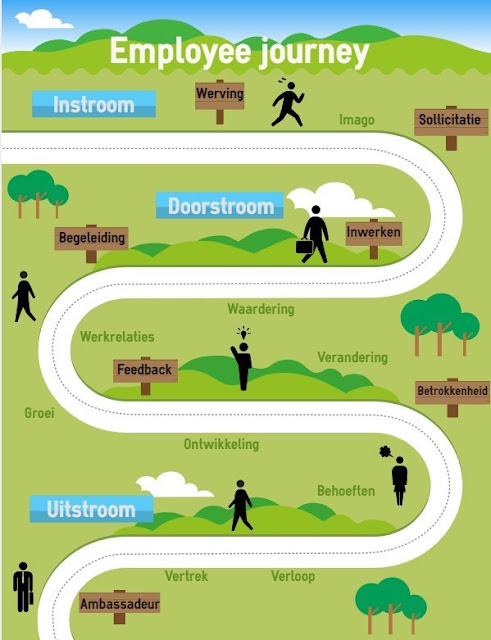 Employee Journey Maps
