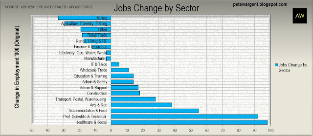 jobs change by sector