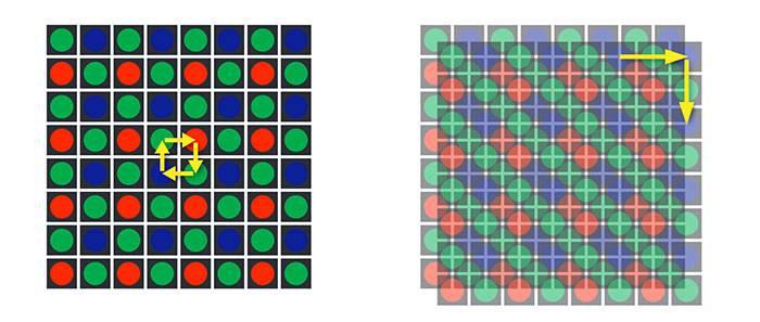 Принцип работы технологии Pixel Shift, которая используется для увеличения разрешения снимков путем сдвига сенсора