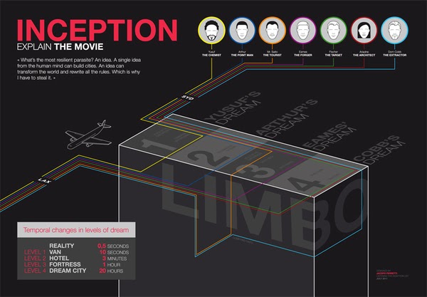 Design Context: Dreams- Inception