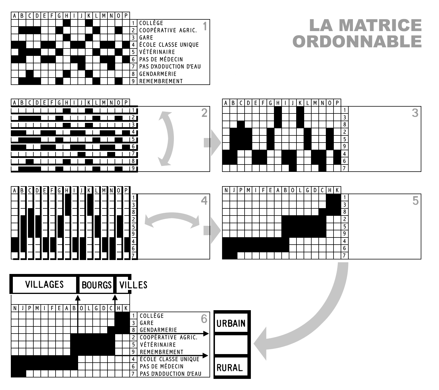 The Reorderable Data Matrix and the Promise of Pattern