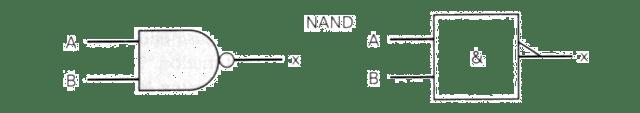 representação gráfica da função NAND