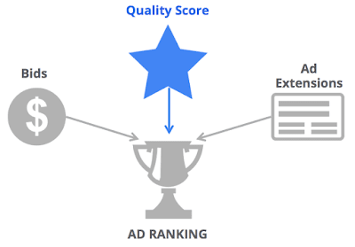 Các yếu tố ảnh hưởng đến vị trí xếp hạng quảng cáo.