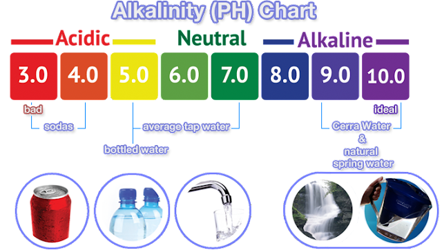 Buy Alkaline Water in Dallas