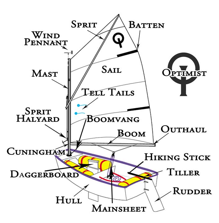 terminos nautico para navegar a vela en ingles