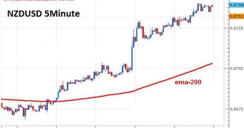 Strategi forex 15 menit