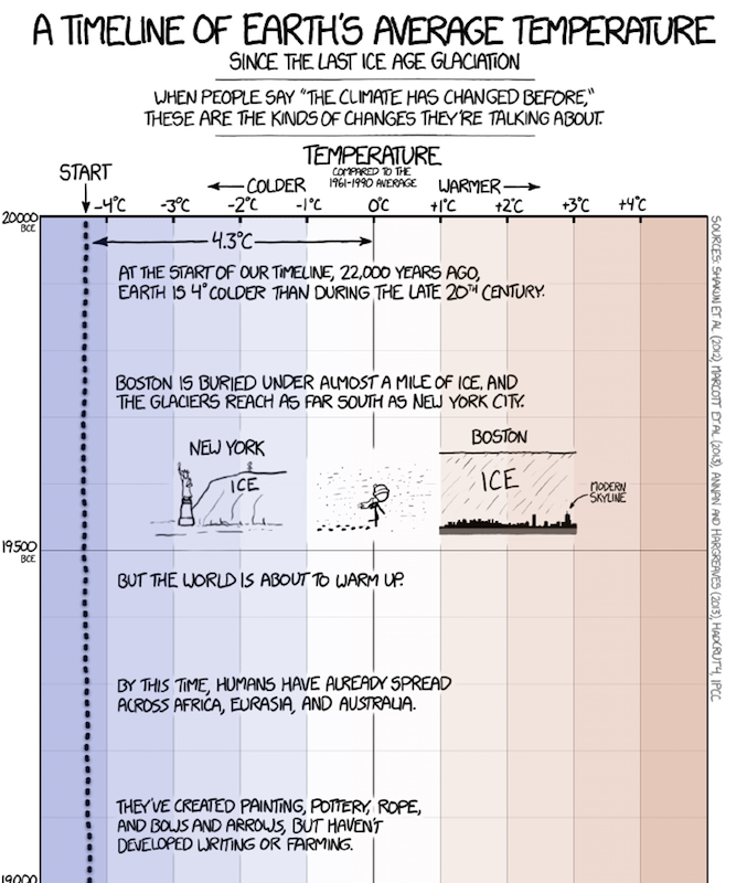 xkcd: A Timeline of Earth's Average Temperature, by Randall Munroe.