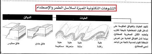 ملخص وحدة الجيولوجيا على شكل خطاطة الثانية بكالوريا علوم