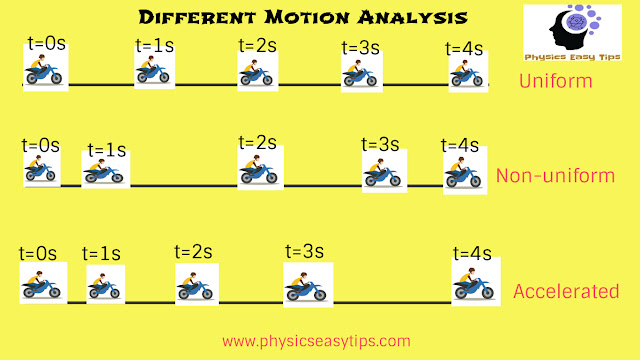 3 equations of motion,kinematics, final velocity calculator, kinematics class 11, kinematics examples