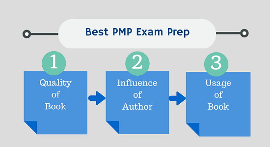 data collection for best pmp exam prep