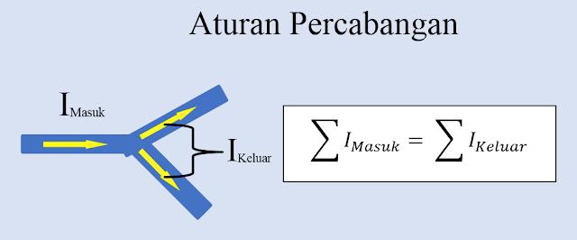 Aturan Kirchhoff - Aturan Percabangan pada Arus