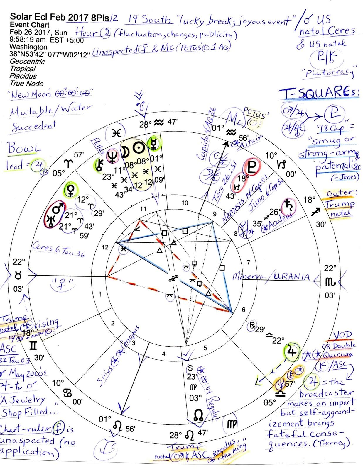 solar eclipse 19 february 2020 horoscope