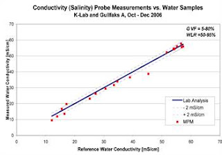graph salinity conductivity example