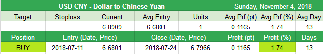 Close USD CNY - Dollar to Chinese Yuan Exchange Rate +0.1165pt (+1.74%)