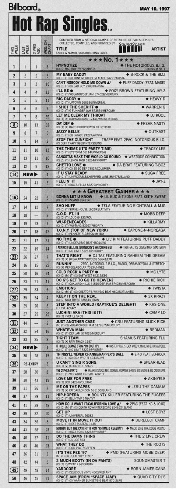 Billboard: Hot Rap Singles (May 10, 1997)