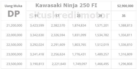 Kredit Kawasaki Ninja 250 FI