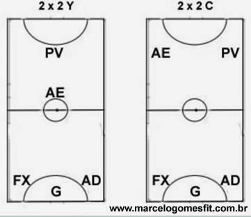 Sistemas Táticos do Futsal 2x2