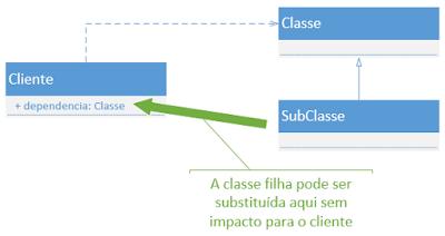 Diagrama de classes mostrando uma subclasse sendo substituída como dependência de uma classe