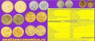 Cât ar valora astăzi monedele vechi din Principatele Unite