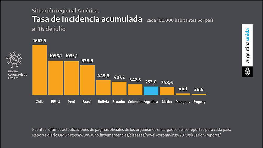Uno por uno: los gráficos que mostró Alberto Fernández en el anuncio