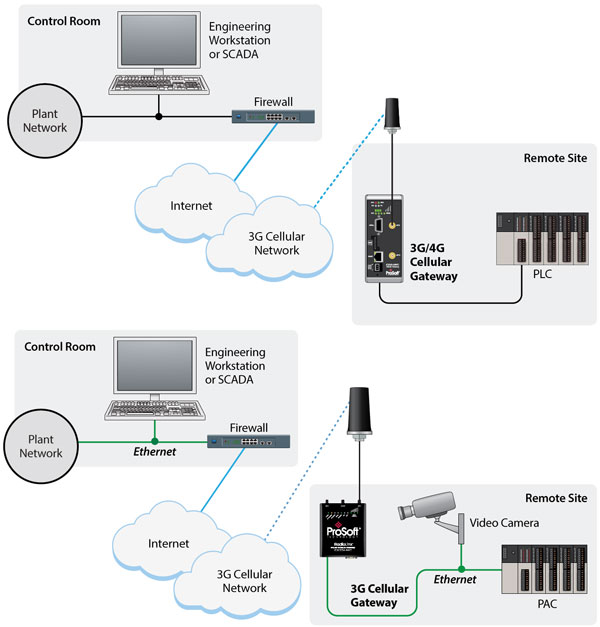 Industrial Cellular Gateway