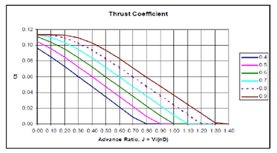 torque vs advanced ratio