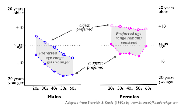 Age range for dating equation