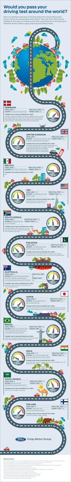 Would you pass your driving test around the world