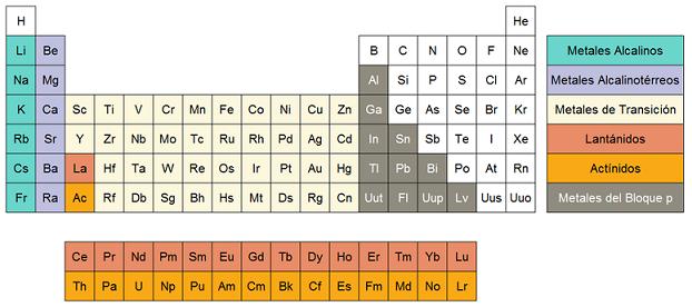 Qumicas los metales propiedades y caractersticas de los metales urtaz Choice Image