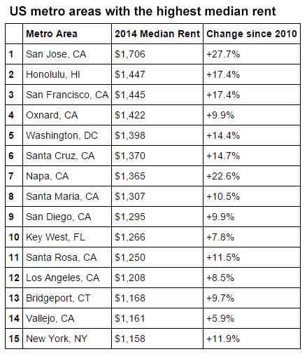 U.S. metro areas with the highest median rent