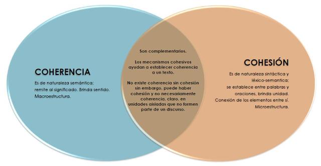 Resultado de imagen para coherencia y cohesion
