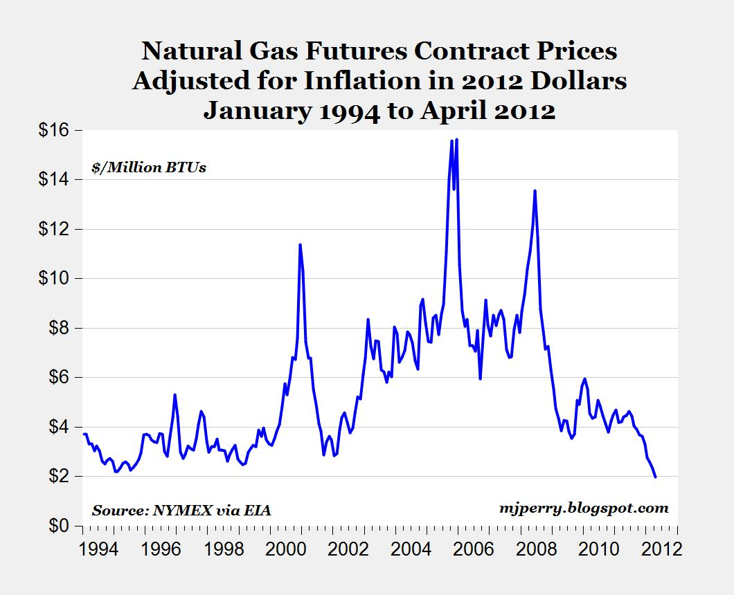 Natural Gas Prices Fall