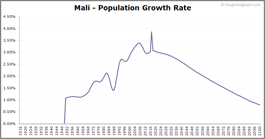 Mali  Population Growth Rate