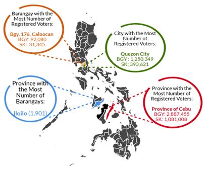 Quick statistics Barangay Elections