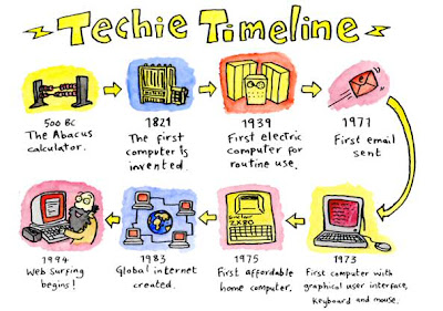 Image Result For Technology Inventions Timeline Kids