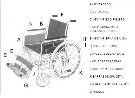 Repuestos de sillas de ruedas sillas de ruedas cali Medidas silla de ruedas