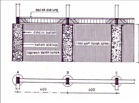 pengertian beton siklop