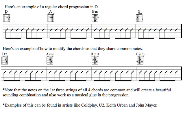 Grove Guitar Studio Common Note Chord Progressions