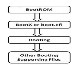 Understanding Mac boot Process - Hawkdive