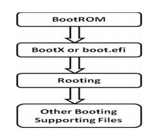 Mac boot Process