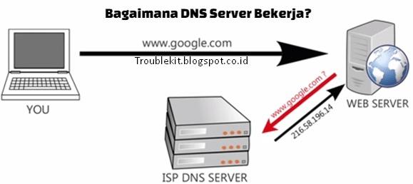 Pengertian DNS Server Dan Fungsi DNS Server - Troublekit