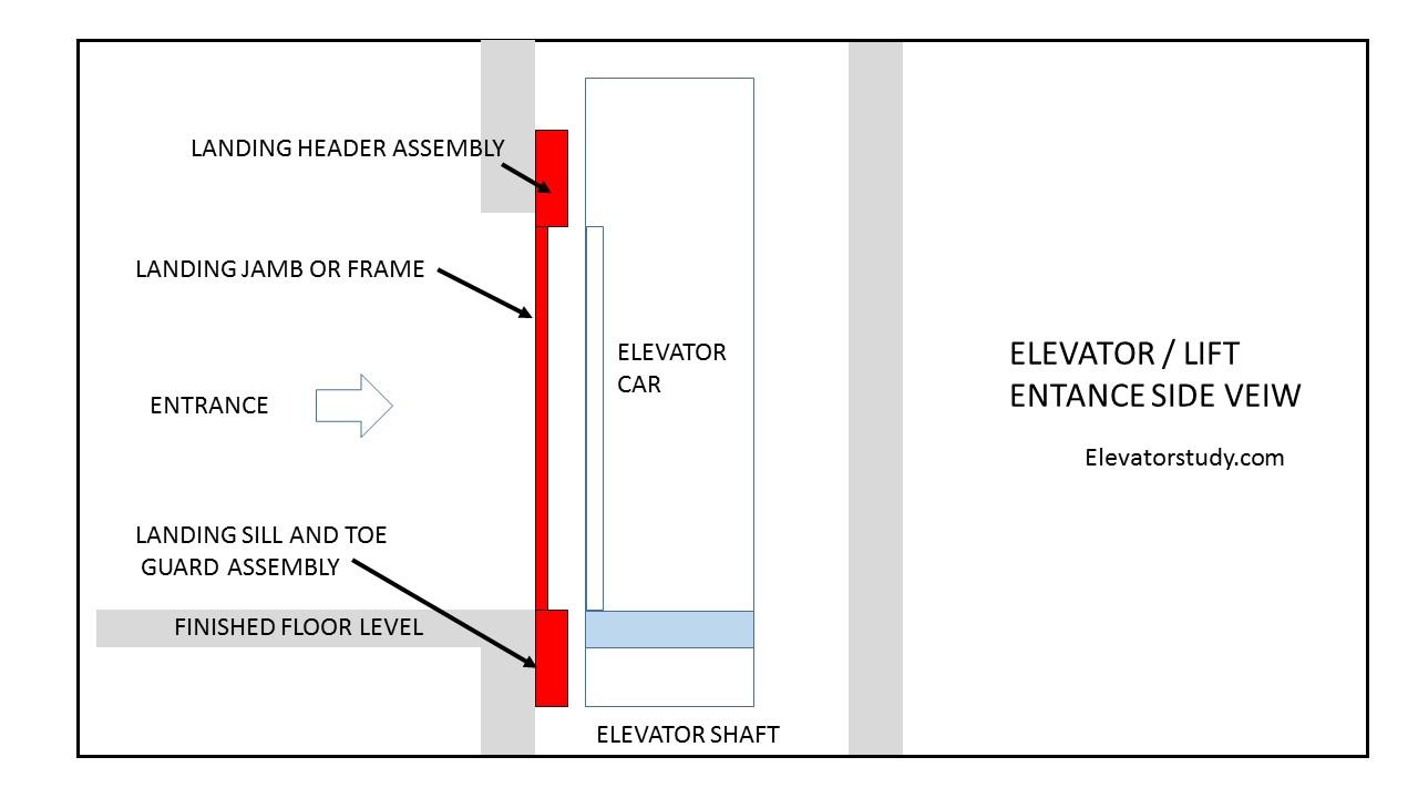 Elevator Entrance Lift Doors In Detail Aboutelevator Com