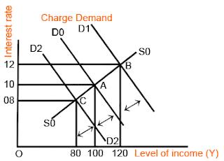 Charge Demand
