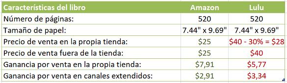Diferencias en la estructura de costos entre Amazon y Lulu en la publicación de un libro