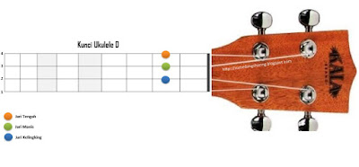 chord kunci D ukelele kentrung