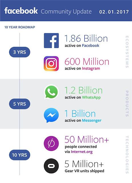 ما هو عدد المستخدمين النشطين فيسبوك وانستجرام وواتساب ؟