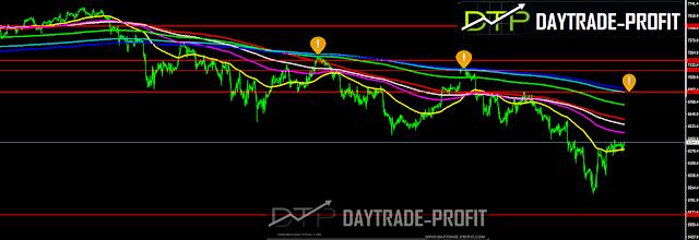 NASDAQ  price analysis