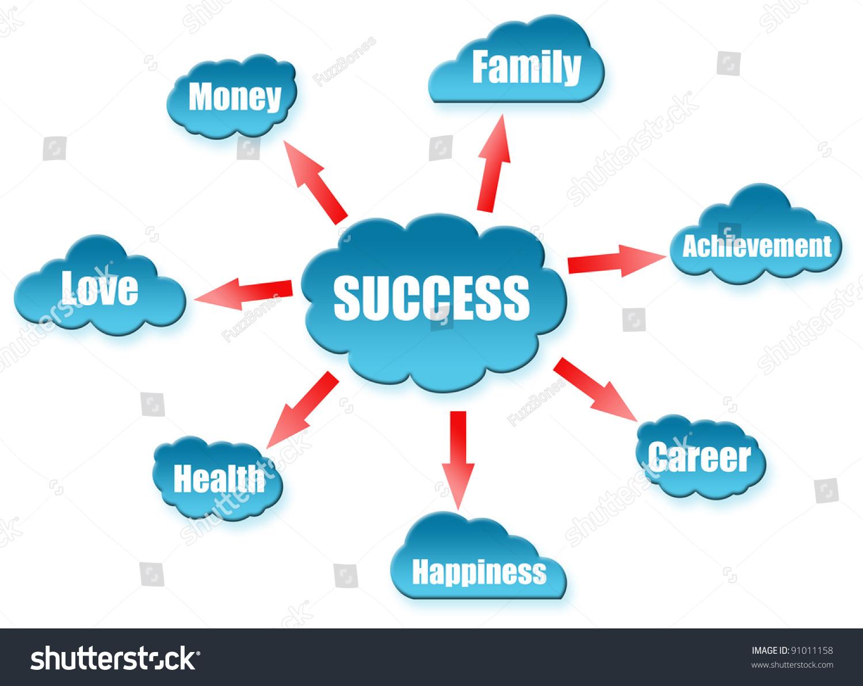 https://4.bp.blogspot.com/-1mpowoFteVo/Wz3ENBC18HI/AAAAAAAAAaM/8q8OqGn0o-Yw0jR7tR2ZPaC8GxckhaSpwCLcBGAs/s320/stock-photo-success-word-on-cloud-scheme-91011158.jpg