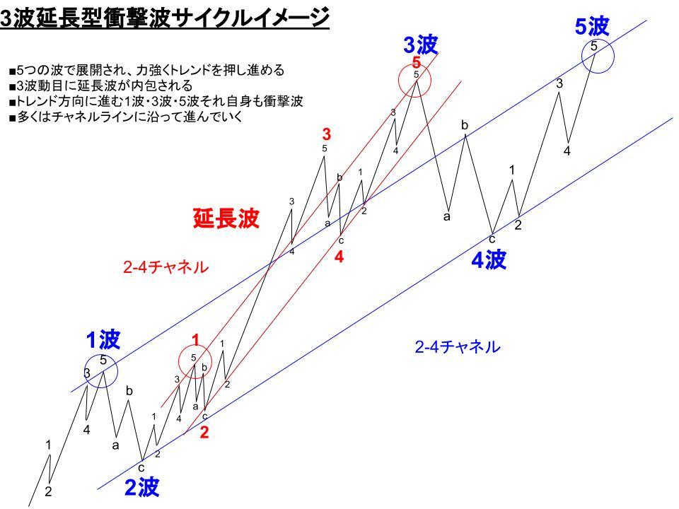 3波延長型衝撃波の理想的なサイクルイメージ